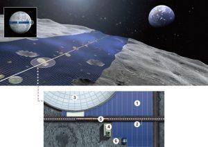 A Hold egyik fele mindig a Föld felé néz, így ott lehetne egy vagy több fix helyű adót építeni.