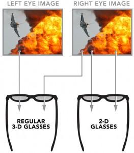 3D-szemüveg működése
