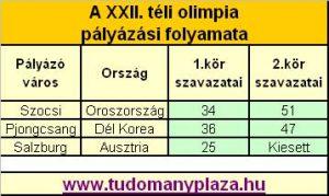 XXII. téli olimpia - Pályázási folyamata