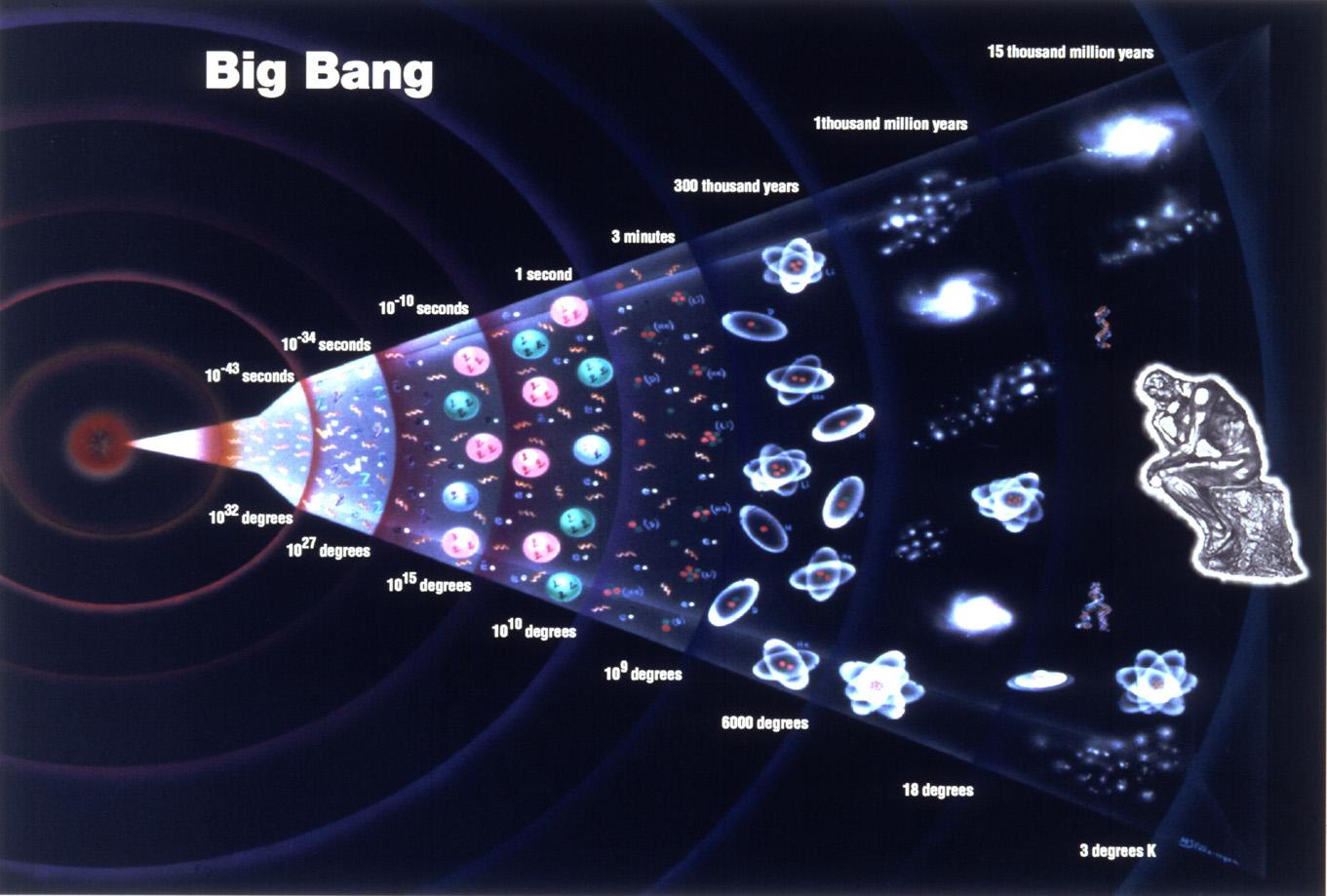 """Az ősrobbanást követő """"infláció"""" elméletét támasztja alá a gravitációs hullámok újabb közvetett bizonyítéka,"""