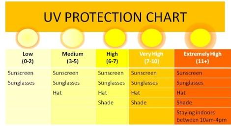 Mostantól az UV-előrejelzést és -figyelmeztetést is jelzi az Országos Meteorológiai Szolgálat (OMSZ) Meteora elnevezésű mobileszközös alkalmazása