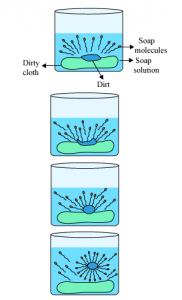 micella Természetes mosás - a mosás természete
