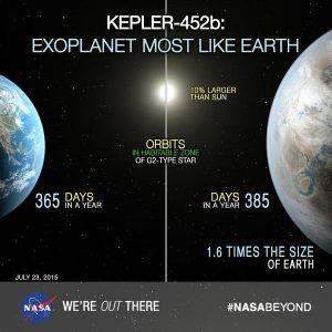 Kepler 452/b - Következtethetnek a Föld fejlődésére