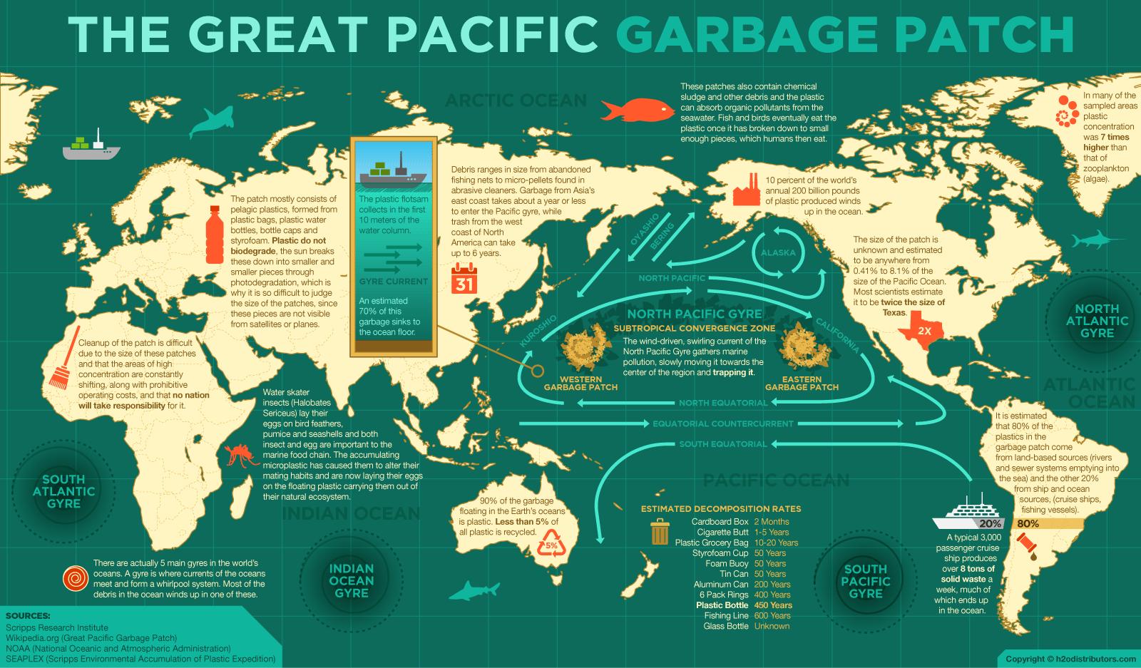 Óriási a csendes-óceáni szemétsziget