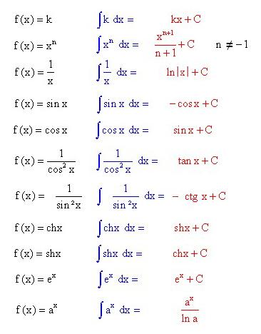 Fontosabb függvények primitív függvényei