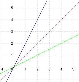 Inverzfüggvények 1
