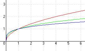 Hatványfüggvények -Racionális kitevők