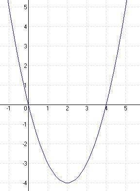 Megoldások a másodfokú függvényekhez B