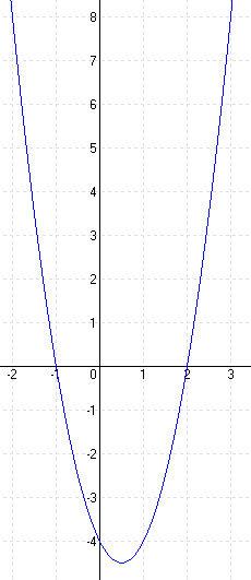 Megoldások a másodfokú függvényekhez C