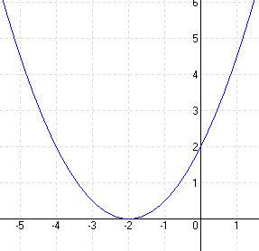 Megoldások a másodfokú függvényekhez D