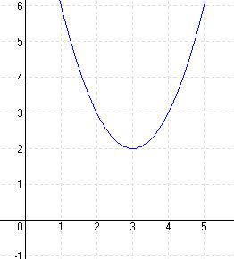 Megoldások a másodfokú függvényekhez 2A