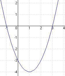 Megoldások a másodfokú függvényekhez 2B