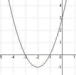 Megoldások a másodfokú függvényekhez 2C