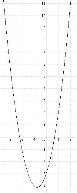 Megoldások a másodfokú függvényekhez 3C