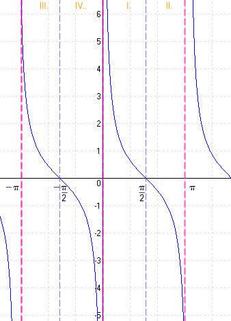 Cotangens-függvény