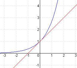 természetes alapú exponenciális függvény