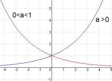 exponenciális függvény