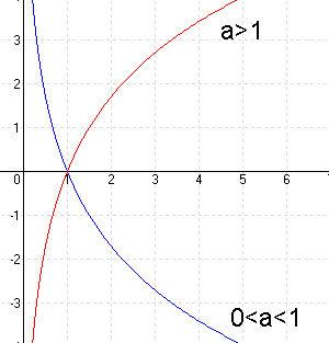 logaritmusfüggvény 1