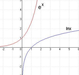 logaritmusfüggvény 2