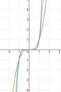 Hatványfüggvények - páratlan kitevő