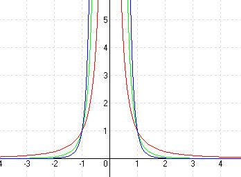 Hatványfüggvények - páros negatív kitevők