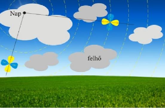 Az égbolt két kellően poláros pontján észlelt sárga Haidinger-pamacson átmenő égi főkörök metszéspontja megadja a nem látható Nap égi helyét