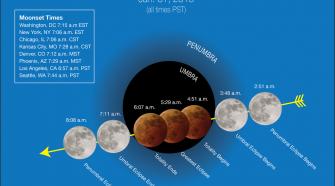 Szuperhold, vérhold, kék hold és holdfogyatkozás - TUDOMÁNYPLÁZA