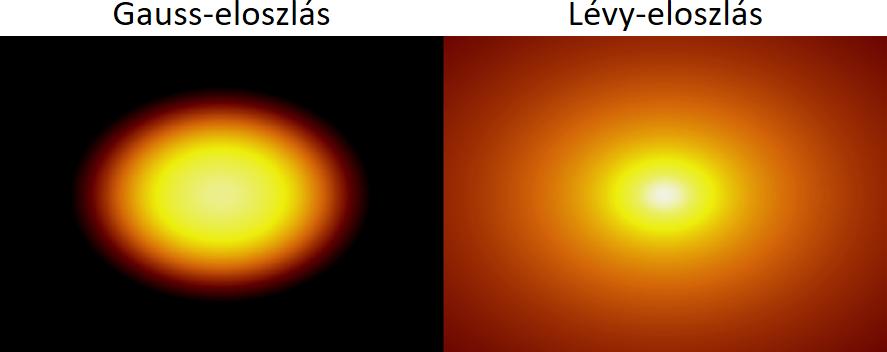 Ez azt is jelenti, hogy a korábbi mérések, amelyek Lévy helyett Gauss-eloszlás feltételezésével mérték meg a kvarkanyag téridőbeli struktúráját, minden bizonnyal újra elvégzendők és pontosítandók
