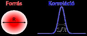 Az elmúlt évtizedekben a femtoszkópiának igen nagy hagyománya alakult ki Magyarországon.