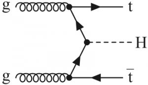 Higgs-bozon és a t-kvark kapcsolatának megfigyelésére két út is kínálkozik: egy Higgs-bozon keltése egy t-kvark és egy t-antikvark egyesülésével