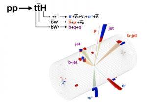 vagy egy t-kvarkból kilépő (Higgs-)sugárzás formájában