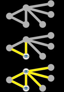 Az alsó ábrán a két szemmel jelzett csúcs már lefogja az összes élt (azaz onnan lehet látni az összes élt), ez már egy lefogó pontrendszer, és be lehet látni, hogy ez egy minimális lefogó pontrendszer is. (forrás: Wikipédia).