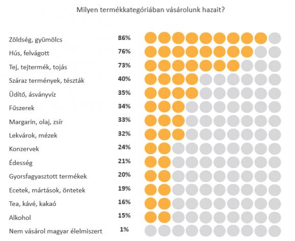 A vásárlók jelentős része (86%) magyar zöldséget és gyümölcsöt vásárol.