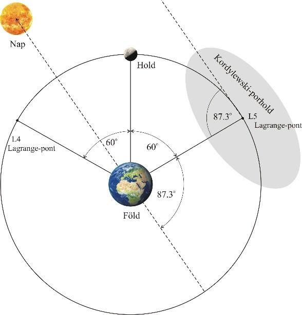 A Hold és a Föld-Hold rendszer L5 Lagrange-pontjának elhelyezkedése a Hold pályasíkjában 2017. augusztus 19-én 01:14:15 csillagászati időben 87.3o fázisszög mellett. A Föld és Hold kivételével a relatív távolságok és átmérők nem méretarányosak. A Nap irányát egy nyíl jelzi.