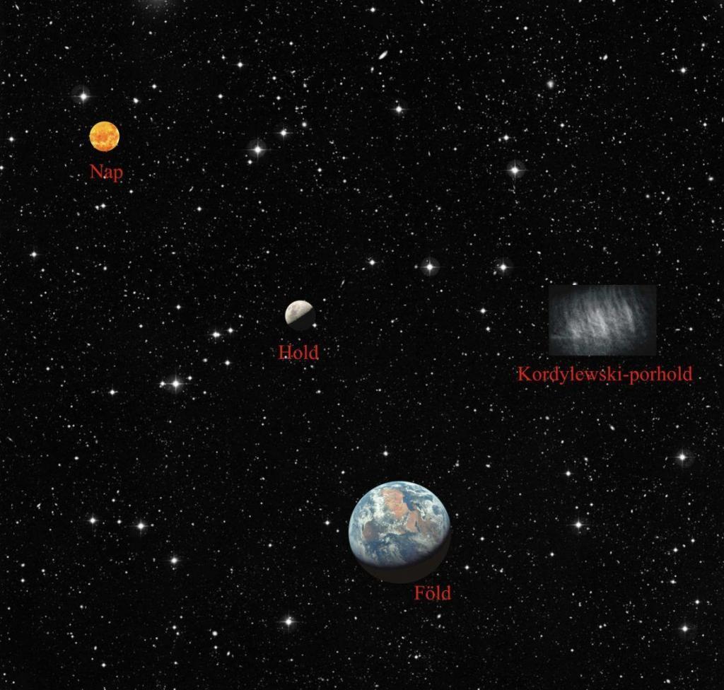 A csillagos ég fantáziaképe a Föld-Hold rendszer L5 Lagrange-pontja környékén lévő Kordylewski-porholddal, a Földdel, a Holddal és a Nappal. - képalkotó polarimetria