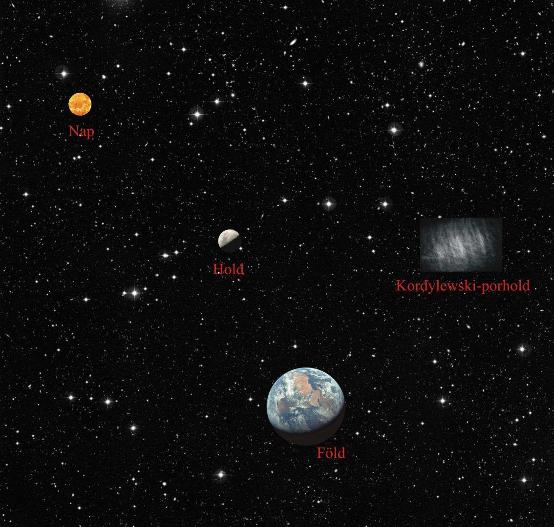 A csillagos ég fantáziaképe a Föld-Hold rendszer L5 Lagrange-pontja környékén lévő Kordylewski-porholddal, a Földdel, a Holddal és a Nappal.