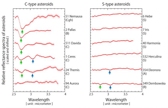 Az S-típusú kőzet-kisbolygókról tudni vélik a szakemberek, hogy a C-típusúakkal ellentétben nem tartalmaznak vizet.