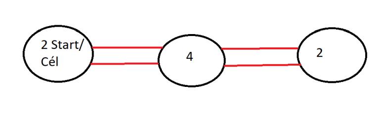 Páros fokszámú csúcsok összekötéséből jön ki az Euler-kör.