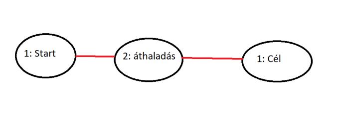 Két páratlan és valamennyi páros fokszámú csúcsot összekötve, Euler-vonalat kapunk.