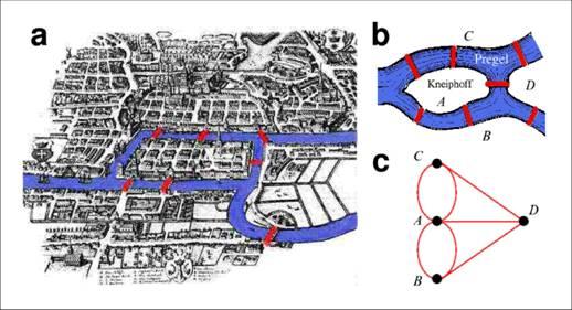 Königsberg hídjai rejtélyét Euler oldotta meg.