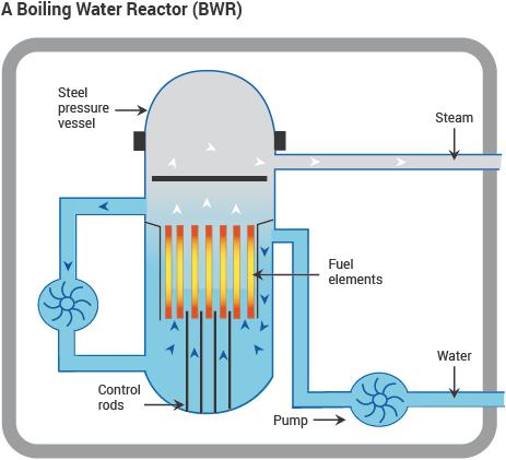 Forralt vizes atomreaktor-típus.