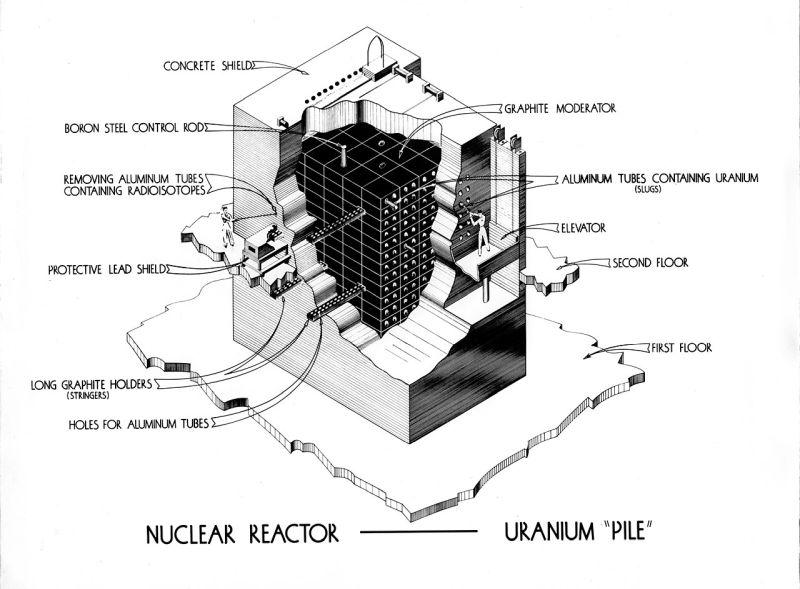 Grafit moderálású atomreaktorreaktor-típus robbantott ábra.