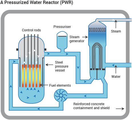 Nyomottvizes atomreaktor-típus.