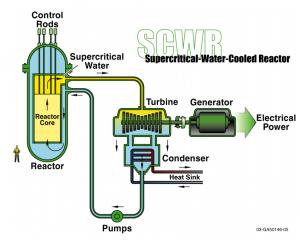 Szuperkritikus atomreaktor-típus.