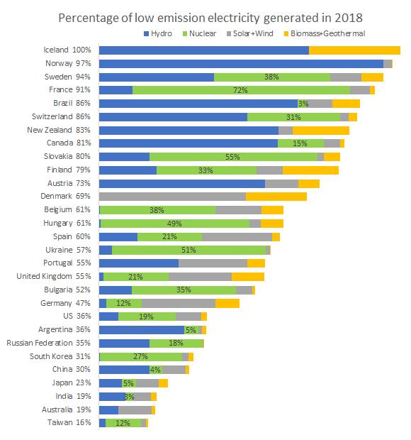 ABP Energy World 2019 statisztikai áttekintéseszerint azoknak az országoknak, amelyekben a legnagyobb a nukleáris energia részesedése, a világ egyik legtisztább villamosenergia-hálózata is van.