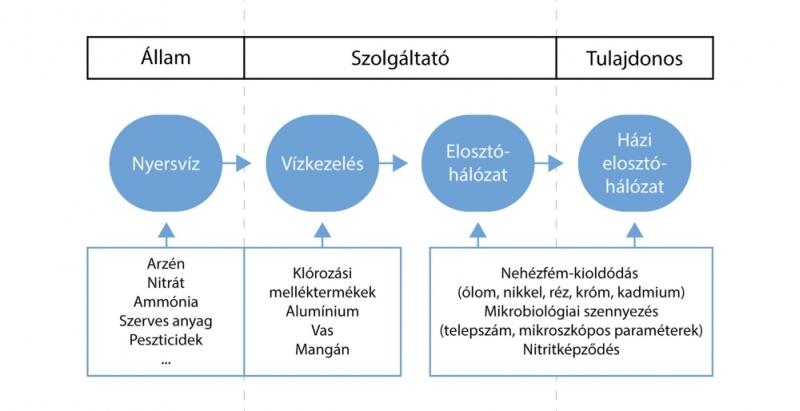 1. ábra:Az ivóvízminőséget veszélyeztető tényezők forrásuk szerint