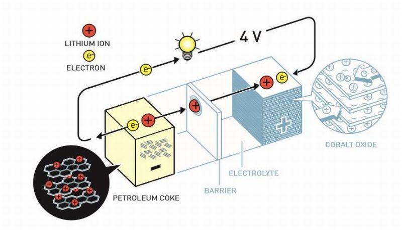 Az első lítium-ion akkumulátor.