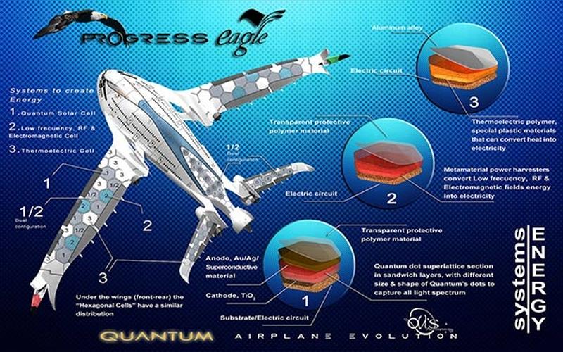 Az AWWA-QG Progress Eagle az átalakított törzs miatt inkább óriási vadászrepülőgép, mint sima repülőgép.