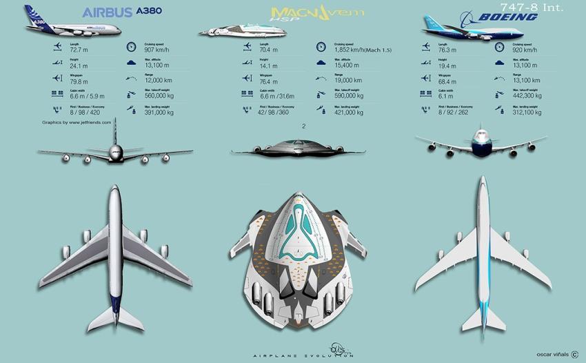 Kétfedélzete van (jelenleg csak az Airbus A-380 rendelkezik 2 fedélzettel)