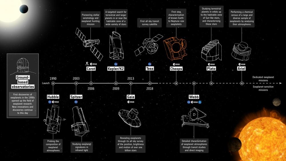 Exobolygók kutatásával (is) foglalkozó csillagászati űrszondák.